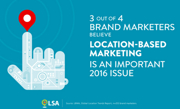 75% OF BRAND MARKETERS BELIEVE LOCATION-BASED
