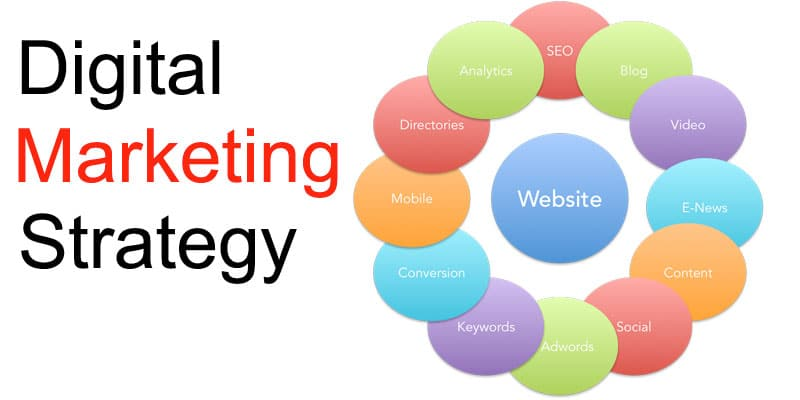 Steps Digital Marketing Strategy  Crucial Constructs