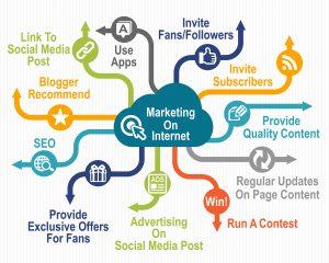 Marketing on Internet